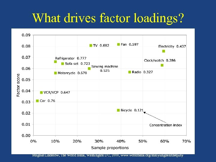 "What drives factor loadings? ""Analyzing Health Equity Using Household Survey Data"" Owen O'Donnell, Eddy"