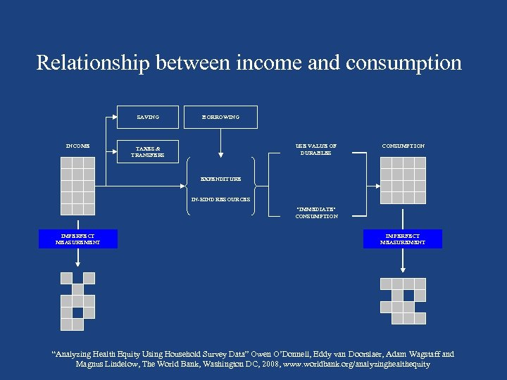 Relationship between income and consumption SAVING INCOME BORROWING USE VALUE OF DURABLES TAXES &