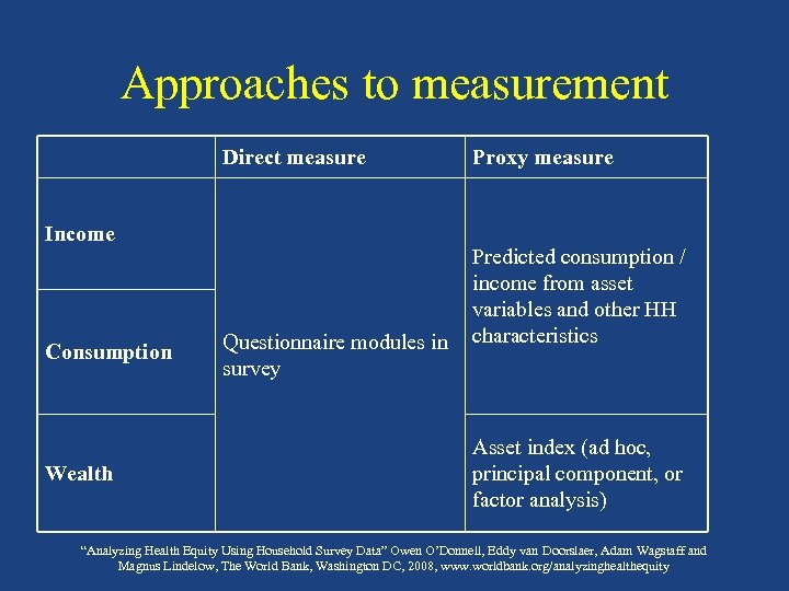 Approaches to measurement Direct measure Income Consumption Wealth Questionnaire modules in survey Proxy measure
