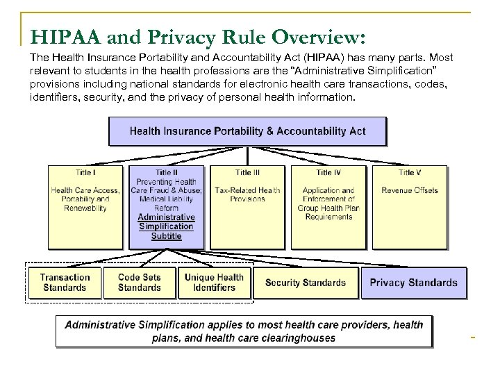 HIPAA and Privacy Rule Overview: The Health Insurance Portability and Accountability Act (HIPAA) has