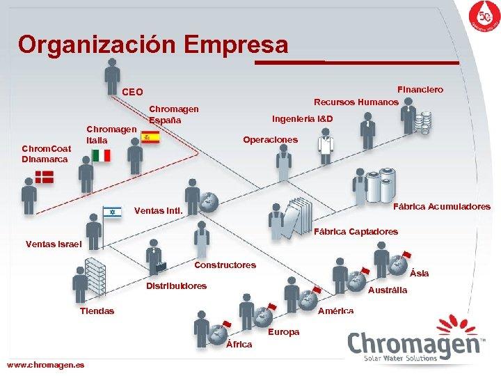 Organización Empresa Financiero Recursos Humanos CEO Chromagen Italia Chrom. Coat Dinamarca Chromagen España Ingeniería