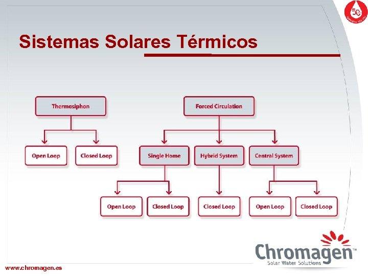 Sistemas Solares Térmicos www. chromagen. es www. chromagen. biz