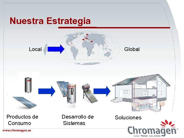 Nuestra Estrategia Local Global 2005/6 Productos de Consumo www. chromagen. es www. chromagen. biz