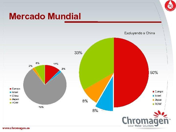 Mercado Mundial Excluyendo a China www. chromagen. es www. chromagen. biz