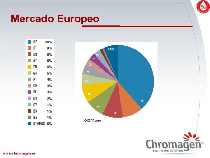 Mercado Europeo www. chromagen. es www. chromagen. biz