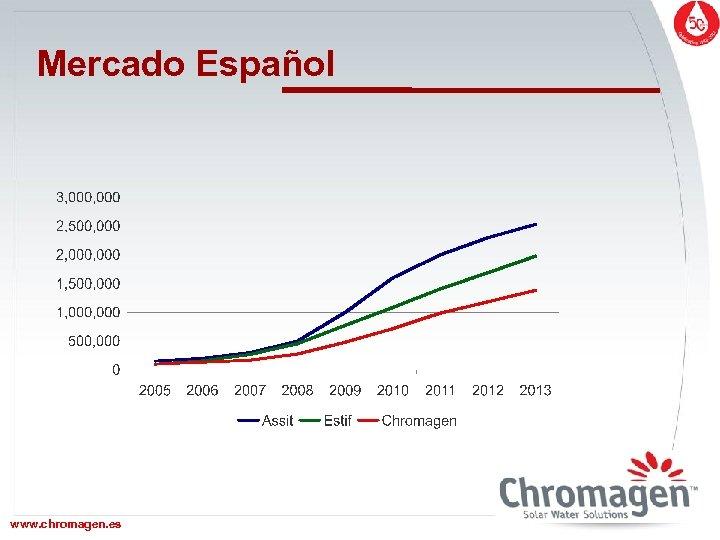 Mercado Español www. chromagen. es www. chromagen. biz