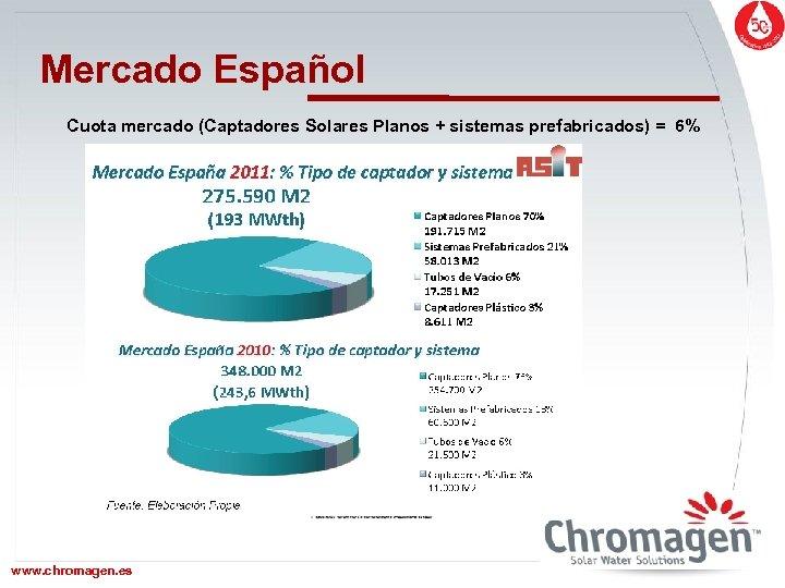 Mercado Español Cuota mercado (Captadores Solares Planos + sistemas prefabricados) = 6% www. chromagen.