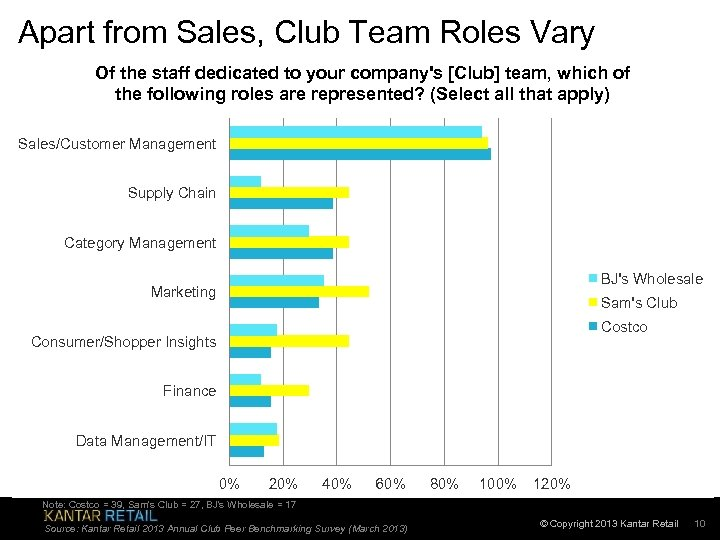 Apart from Sales, Club Team Roles Vary Of the staff dedicated to your company's