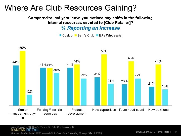 Where Are Club Resources Gaining? Compared to last year, have you noticed any shifts