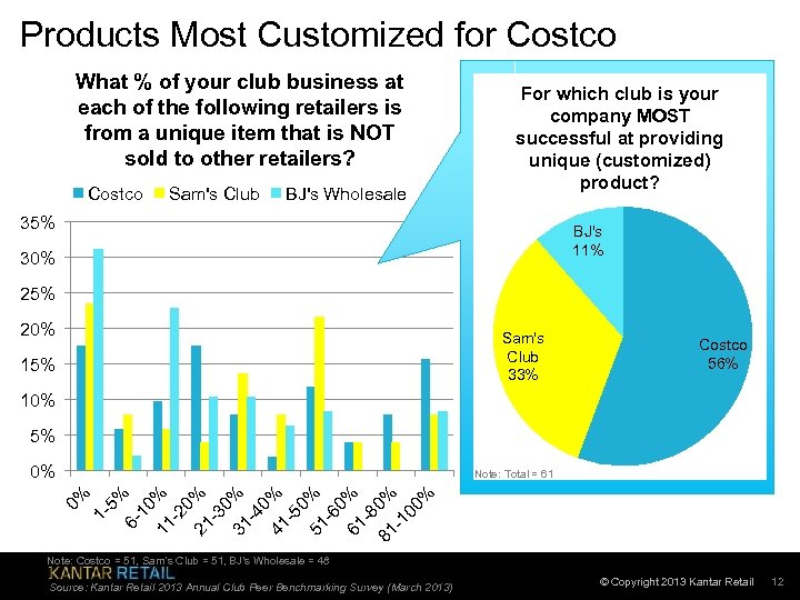 Products Most Customized for Costco What % of your club business at each of