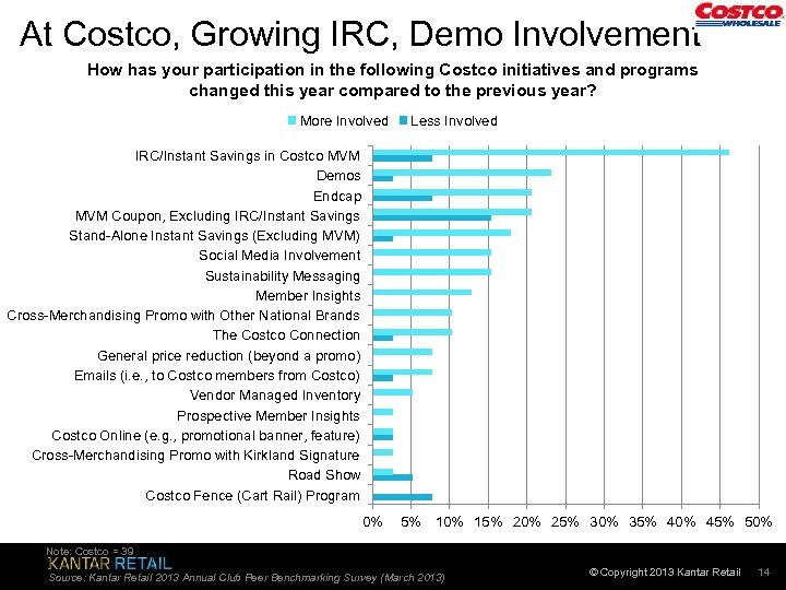 At Costco, Growing IRC, Demo Involvement How has your participation in the following Costco