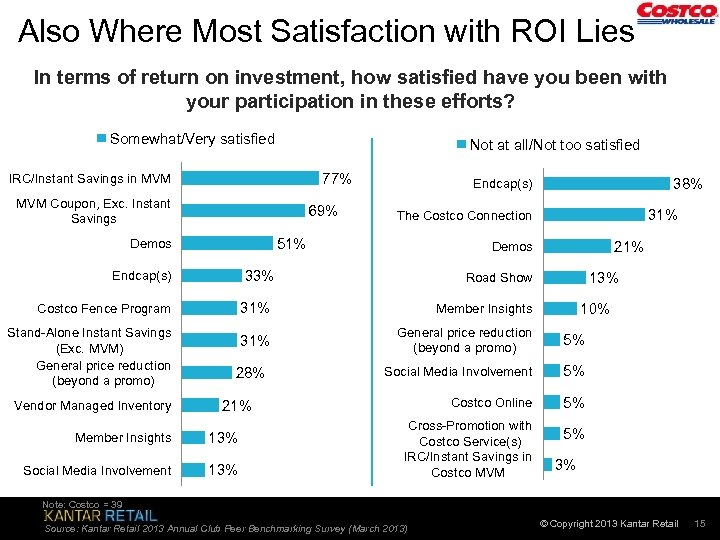 Also Where Most Satisfaction with ROI Lies In terms of return on investment, how