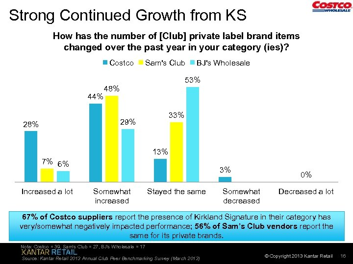 Strong Continued Growth from KS How has the number of [Club] private label brand