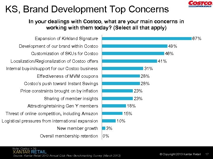 KS, Brand Development Top Concerns In your dealings with Costco, what are your main