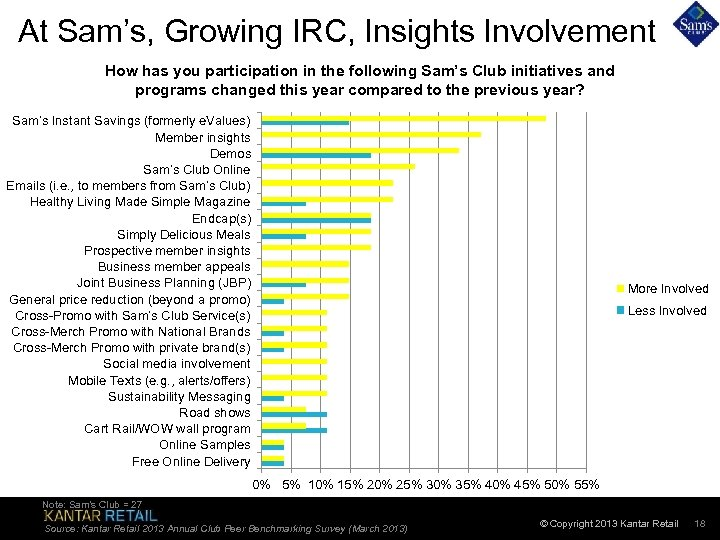 At Sam's, Growing IRC, Insights Involvement How has you participation in the following Sam's