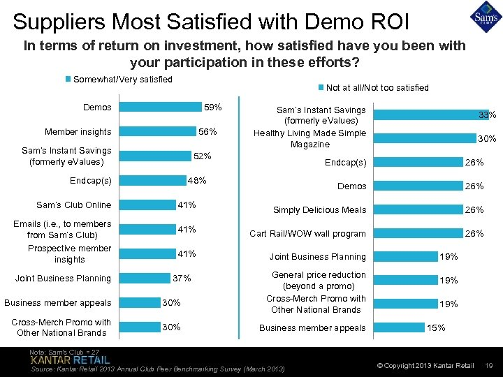 Suppliers Most Satisfied with Demo ROI In terms of return on investment, how satisfied