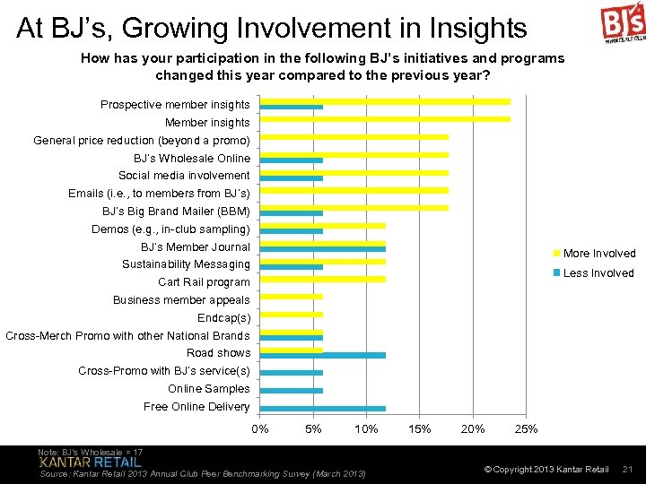 At BJ's, Growing Involvement in Insights How has your participation in the following BJ's