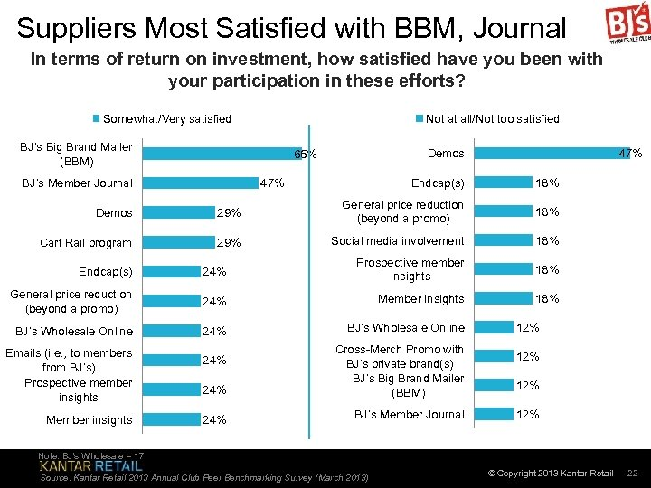 Suppliers Most Satisfied with BBM, Journal In terms of return on investment, how satisfied