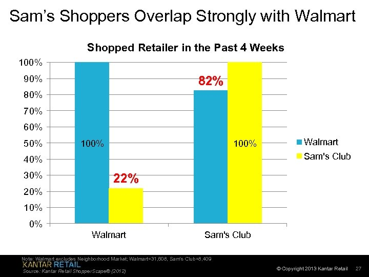 Sam's Shoppers Overlap Strongly with Walmart Shopped Retailer in the Past 4 Weeks 100%