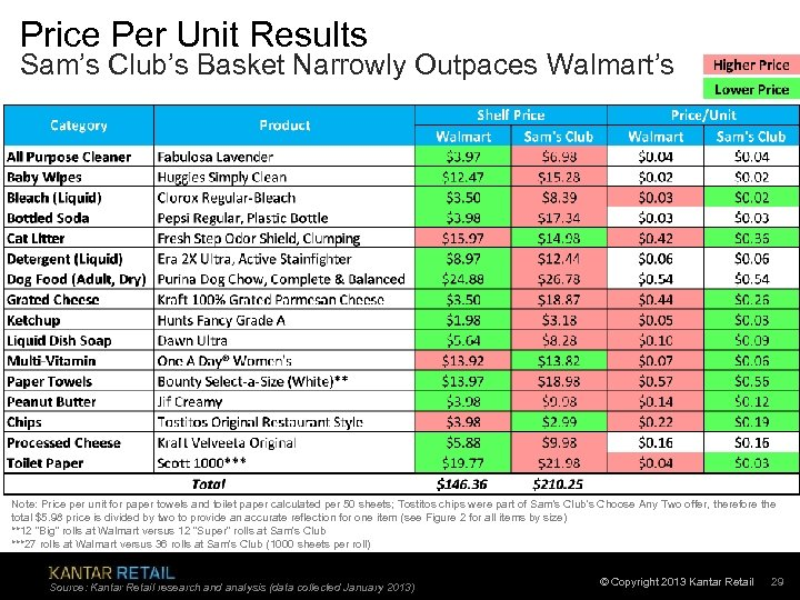 Price Per Unit Results Sam's Club's Basket Narrowly Outpaces Walmart's Note: Price per unit
