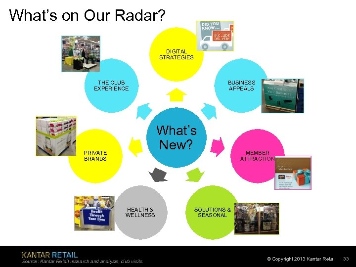 What's on Our Radar? DIGITAL STRATEGIES THE CLUB EXPERIENCE BUSINESS APPEALS What's New? PRIVATE
