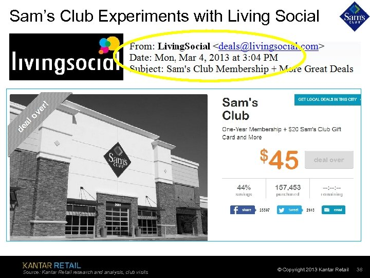 Sam's Club Experiments with Living Social Source: Kantar Retail research and analysis, club visits