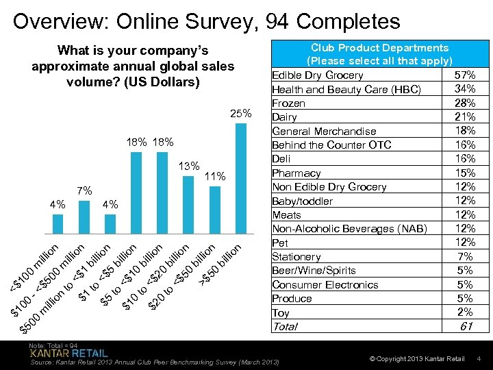 Overview: Online Survey, 94 Completes What is your company's approximate annual global sales volume?