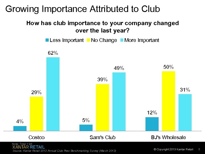 Growing Importance Attributed to Club How has club importance to your company changed over