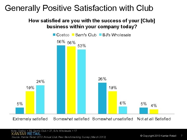 Generally Positive Satisfaction with Club How satisfied are you with the success of your
