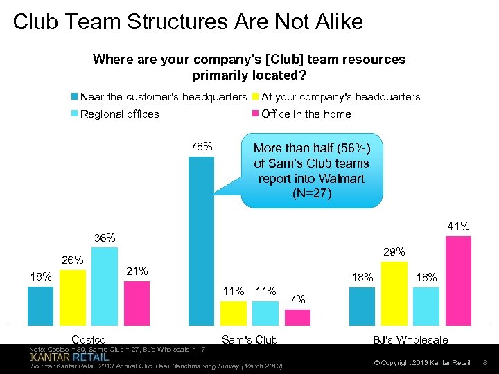 Club Team Structures Are Not Alike Where are your company's [Club] team resources primarily