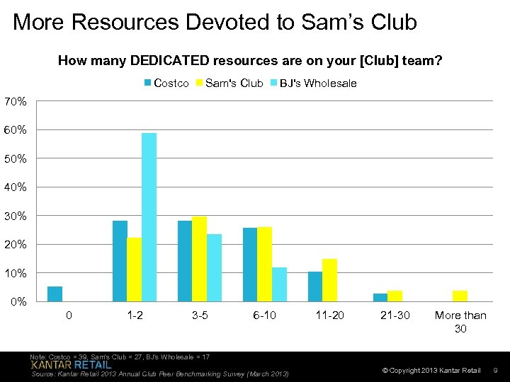More Resources Devoted to Sam's Club How many DEDICATED resources are on your [Club]