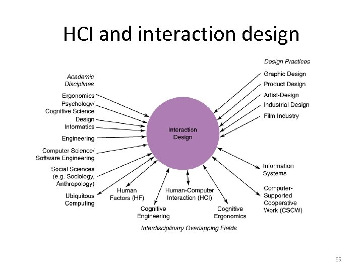 Human Computer Interaction 1 Definition Of Hci