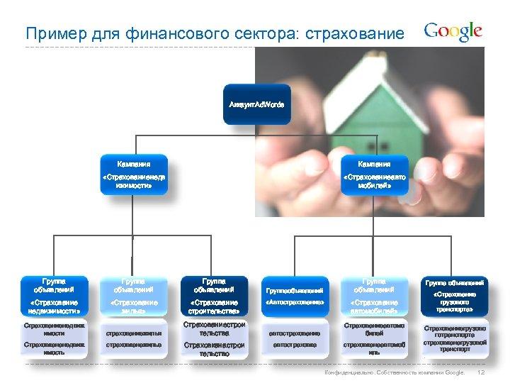 Пример для финансового сектора: страхование Аккаунт. Ad. Words Кампания «Страхованиенедв ижимости» «Страхованиеавто мобилей» Группа