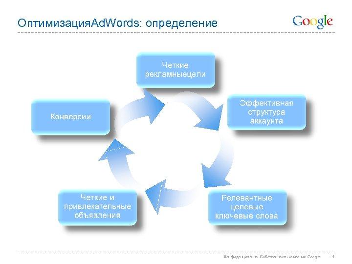 Оптимизация. Ad. Words: определение Конфиденциально. Собственность компании Google. 4