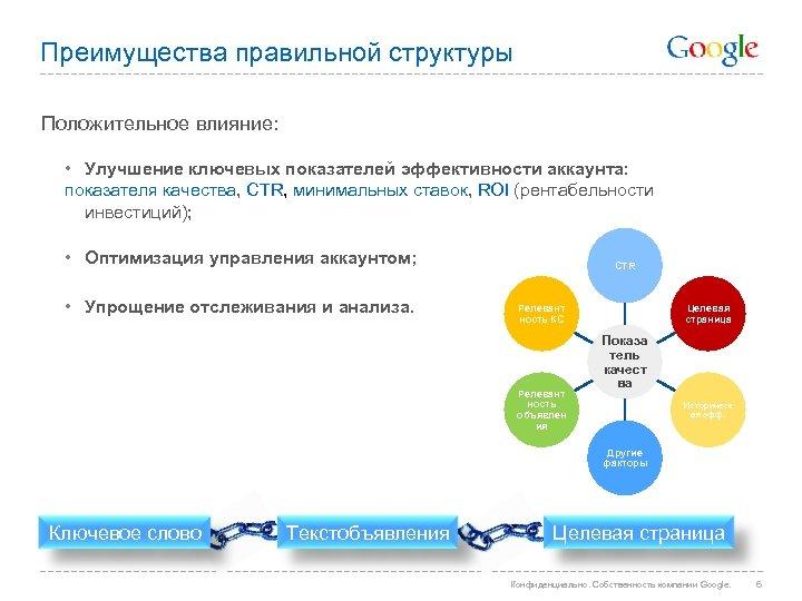 Преимущества правильной структуры Положительное влияние: • Улучшение ключевых показателей эффективности аккаунта: показателя качества, CTR,