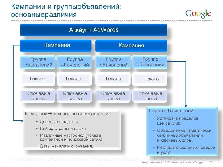 Кампании и группыобъявлений: основныеразличия Аккаунт Ad. Words Кампания Группа объявлений Тексты Ключевые слова Группа