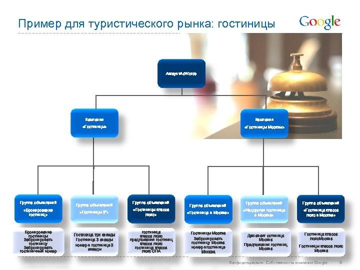 Пример для туристического рынка: гостиницы Аккаунт. Ad. Words Кампания «Гостиницы» Группа объявлений «Бронирование гостиниц»