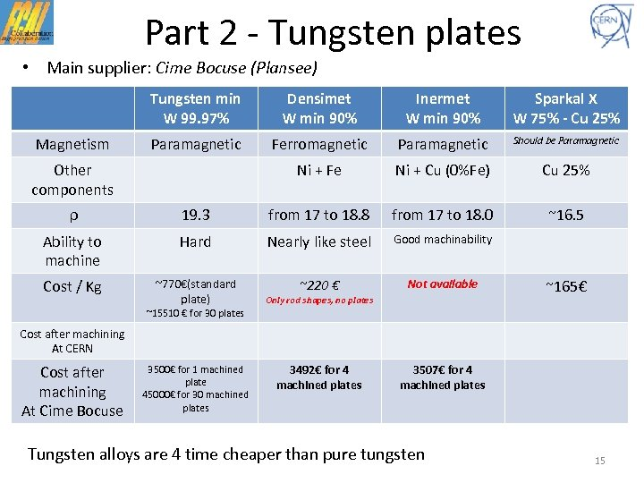 Part 2 - Tungsten plates • Main supplier: Cime Bocuse (Plansee) Tungsten min W