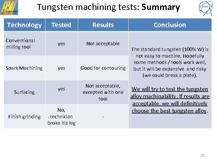 Tungsten machining tests: Summary Technology Tested Results Conventional milling tool yes Not acceptable Spark