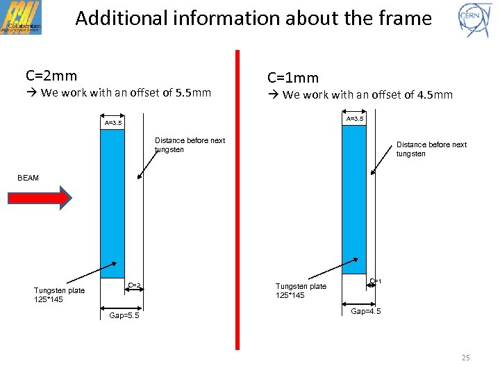 Additional information about the frame C=2 mm We work with an offset of 5.