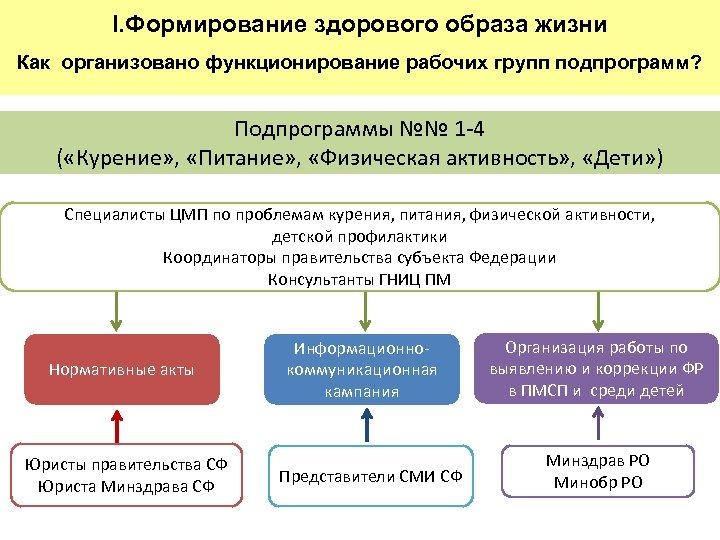 I. Формирование здорового образа жизни Как организовано функционирование рабочих групп подпрограмм? Подпрограммы №№ 1