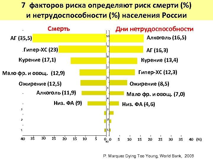 7 факторов риска определяют риск смерти (%) и нетрудоспособности (%) населения России Смерть Дни