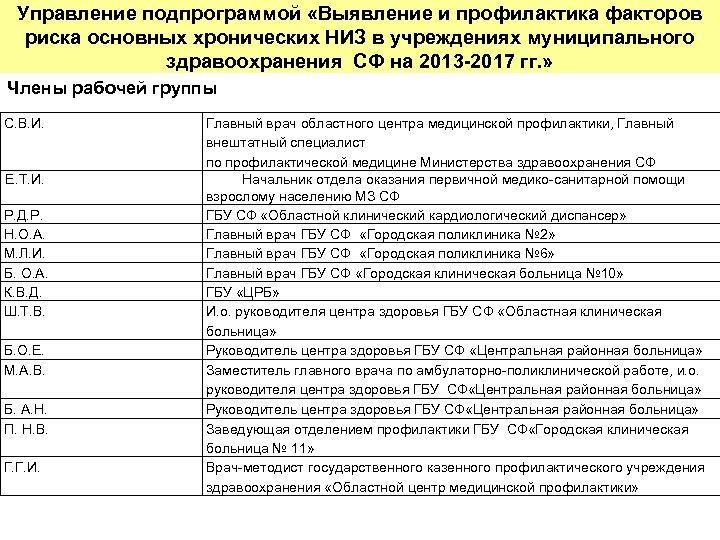 Управление подпрограммой «Выявление и профилактика факторов риска основных хронических НИЗ в учреждениях муниципального здравоохранения