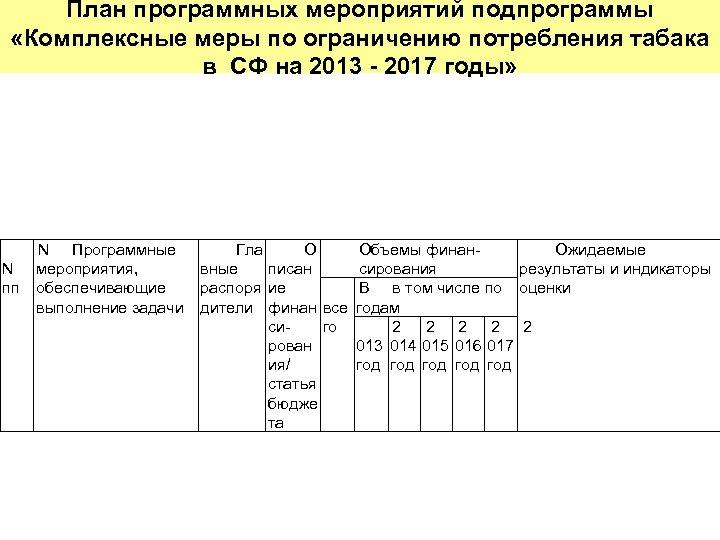 План программных мероприятий подпрограммы «Комплексные меры по ограничению потребления табака в СФ на 2013