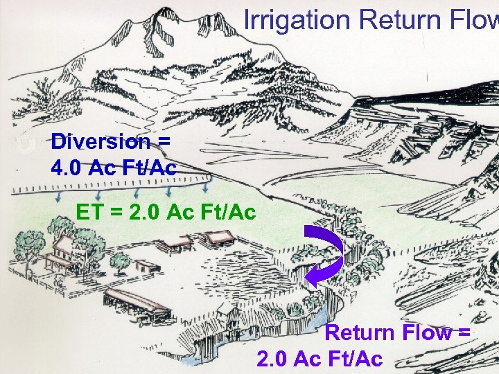 Irrigation Return Flow Diversion = 4. 0 Ac Ft/Ac ET = 2. 0 Ac