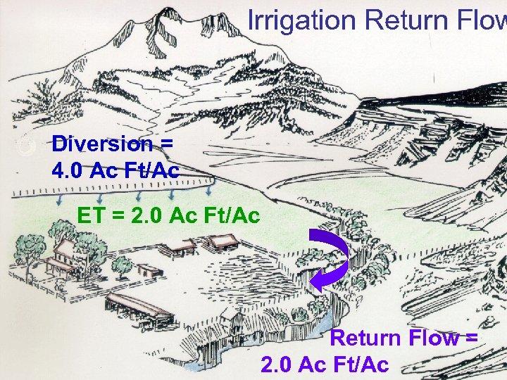 Irrigation Return Flow Diversion = 4. 0 Ac Ft/Ac ET = 2. 0 Ac