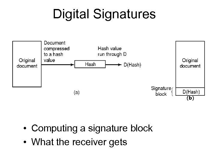 Digital Signatures (b) • Computing a signature block • What the receiver gets