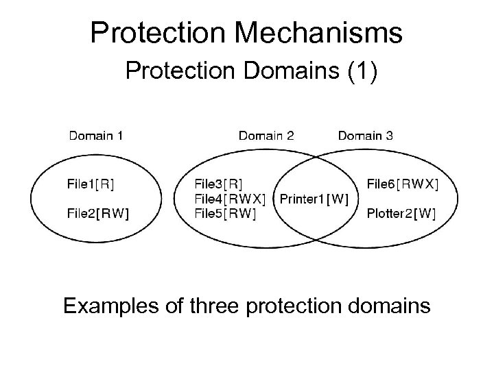 Protection Mechanisms Protection Domains (1) Examples of three protection domains