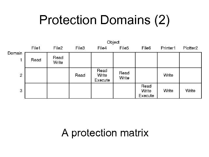 Protection Domains (2) A protection matrix