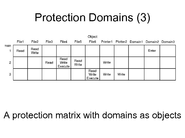 Protection Domains (3) A protection matrix with domains as objects